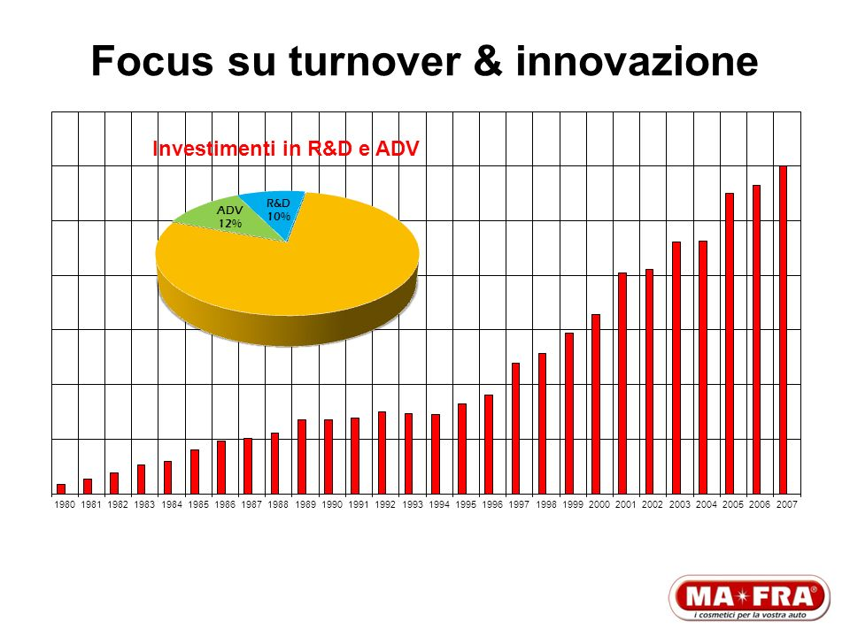 Focus su turnover & innovazione