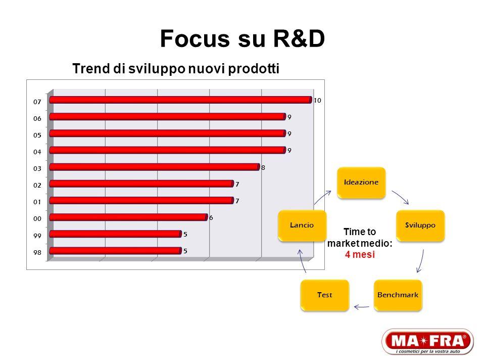 Trend di sviluppo nuovi prodotti Time to market medio: 4 mesi