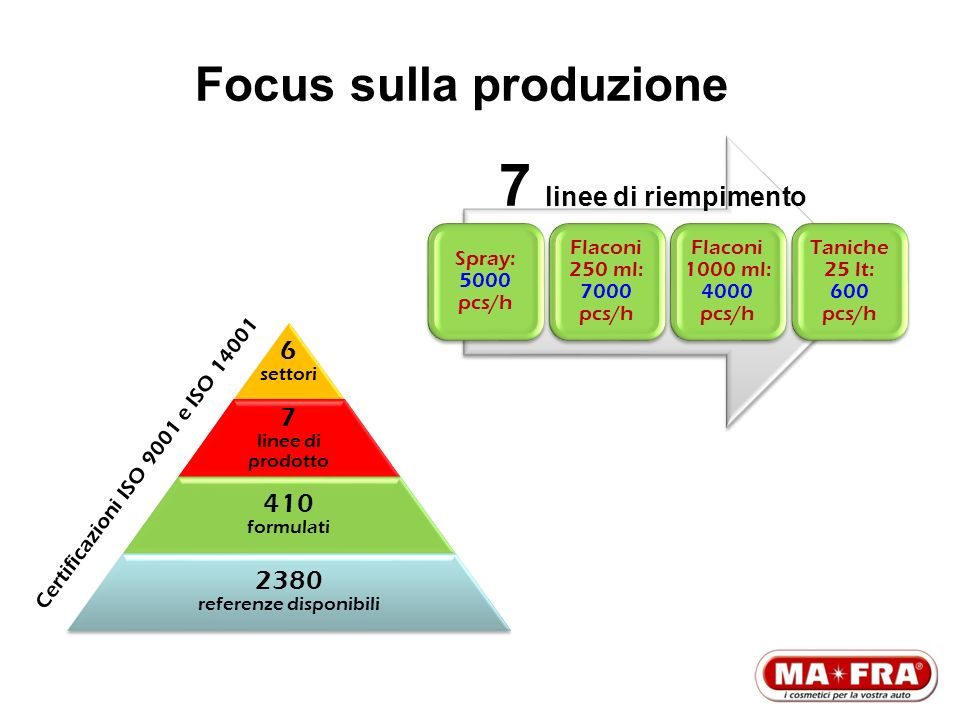 Focus sulla produzione