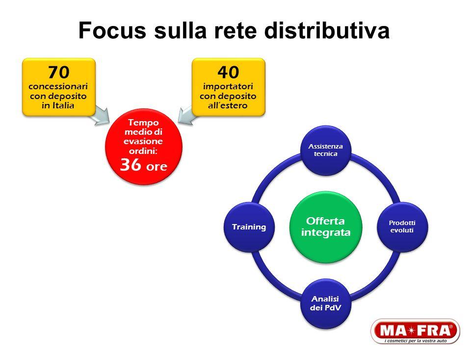 Focus sulla rete distributiva