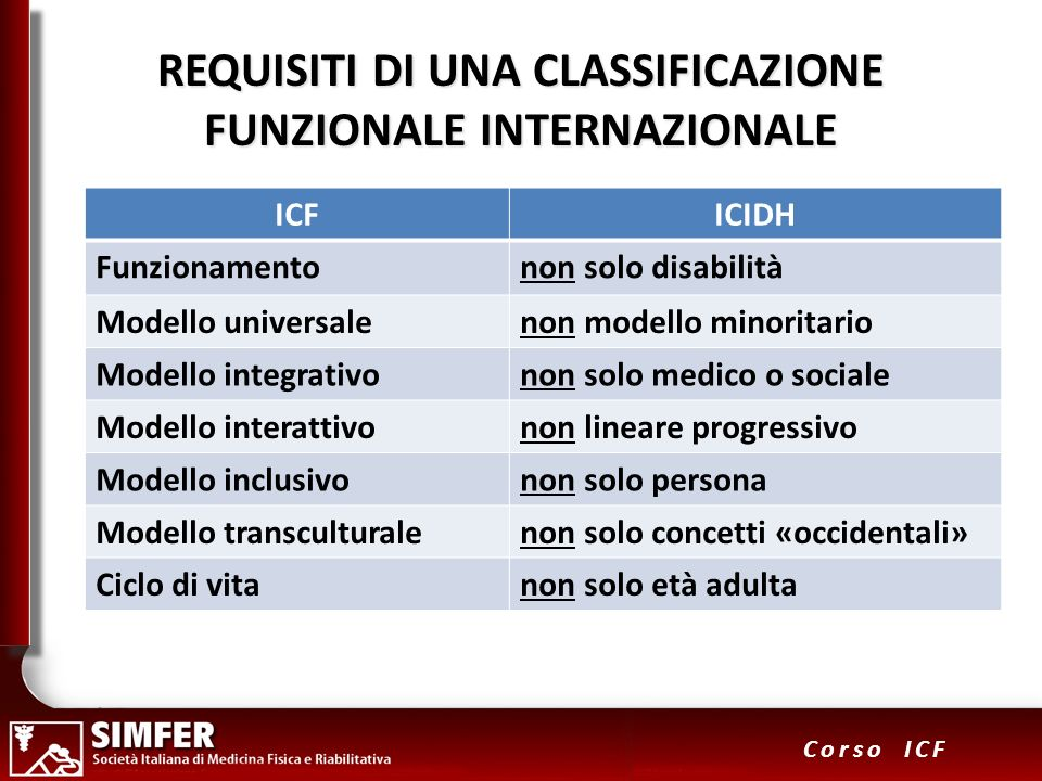 REQUISITI DI UNA CLASSIFICAZIONE FUNZIONALE INTERNAZIONALE