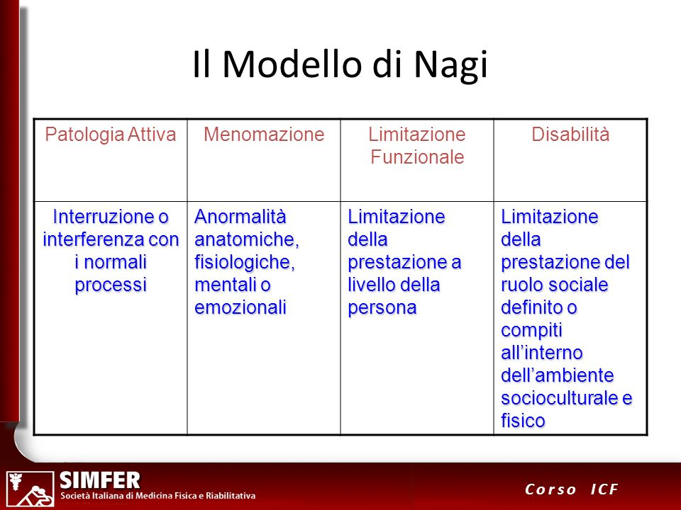 Il Modello di Nagi Patologia Attiva Menomazione Limitazione Funzionale