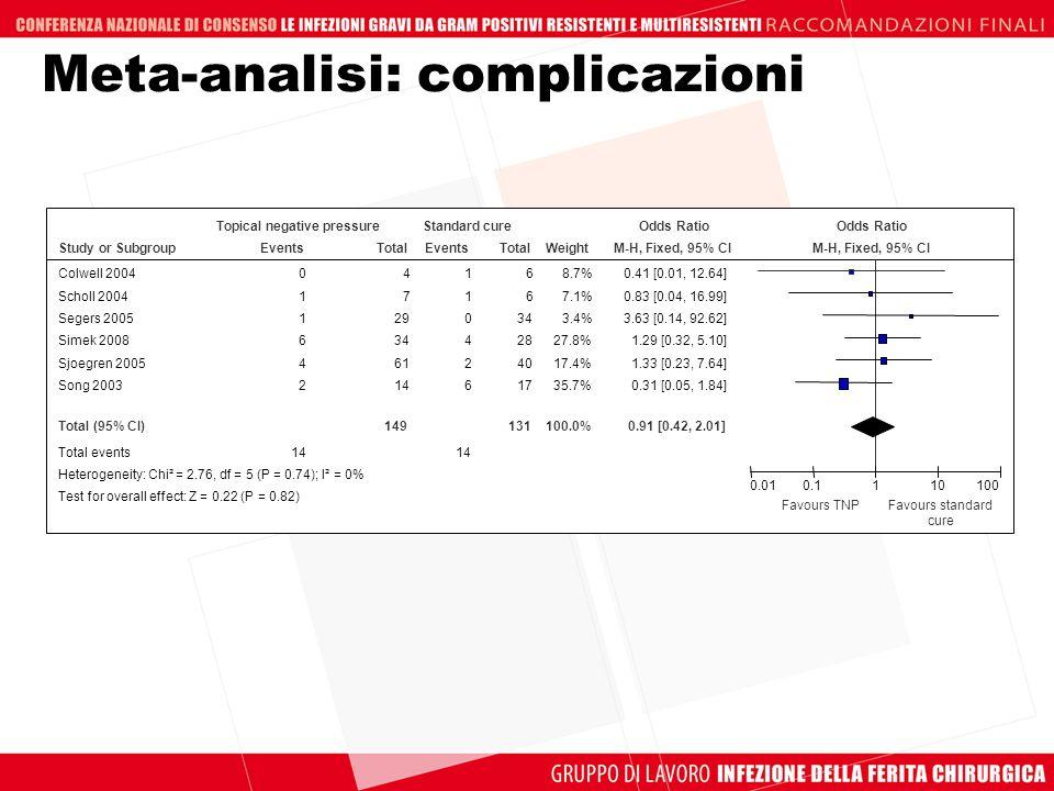 Meta-analisi: complicazioni