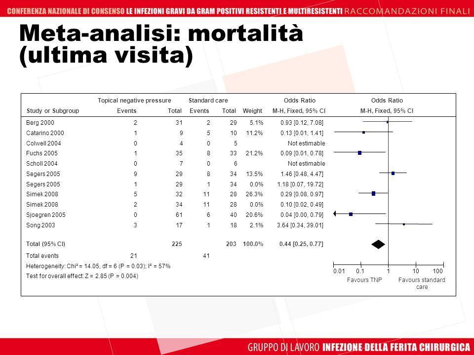 Meta-analisi: mortalità (ultima visita)