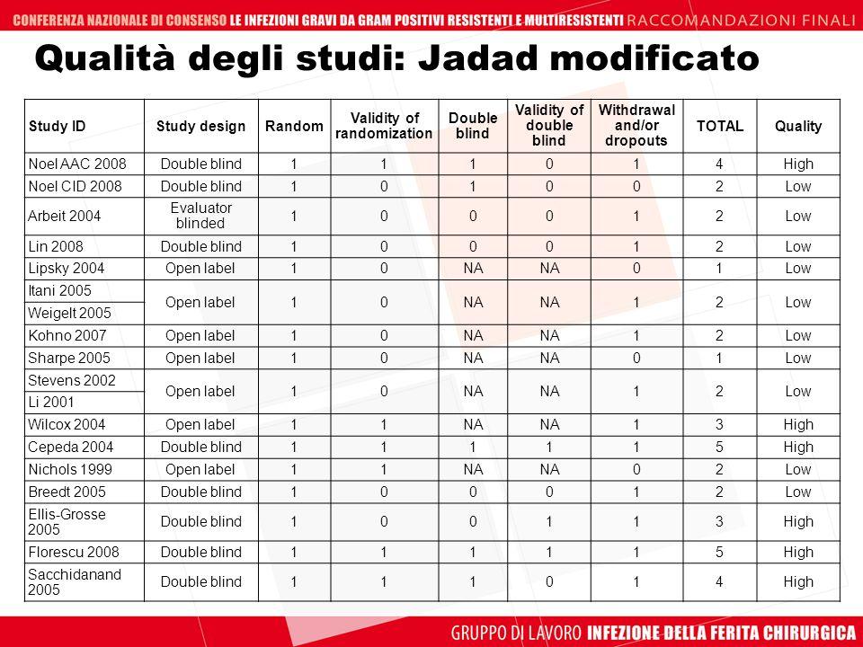 Qualità degli studi: Jadad modificato