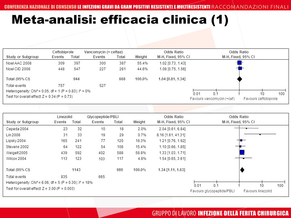 Meta-analisi: efficacia clinica (1)