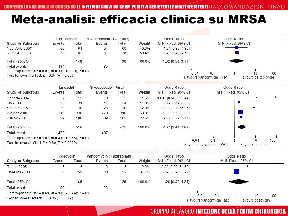 Meta-analisi: efficacia clinica su MRSA
