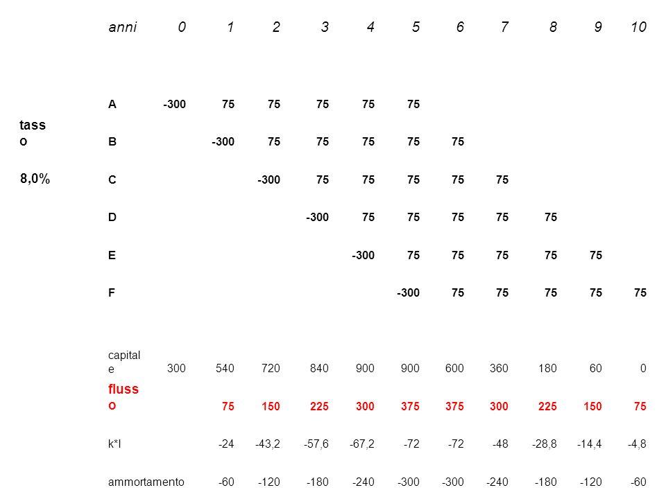 anni 1 2 3 4 5 6 7 8 9 10 tasso 8,0% flusso A -300 75 B C D E F