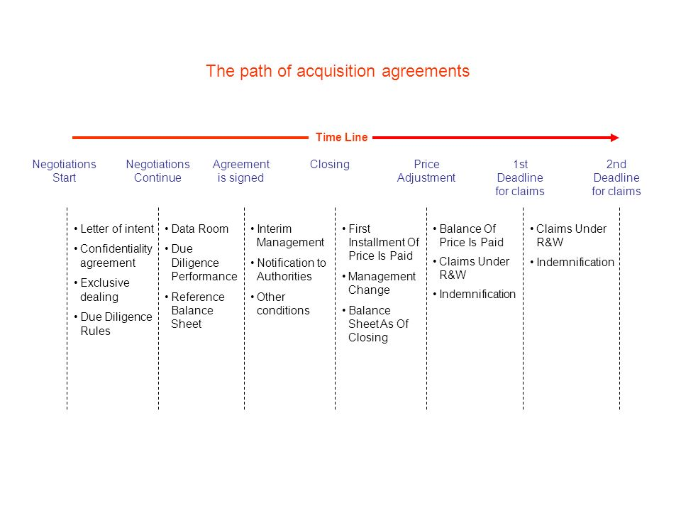 The path of acquisition agreements