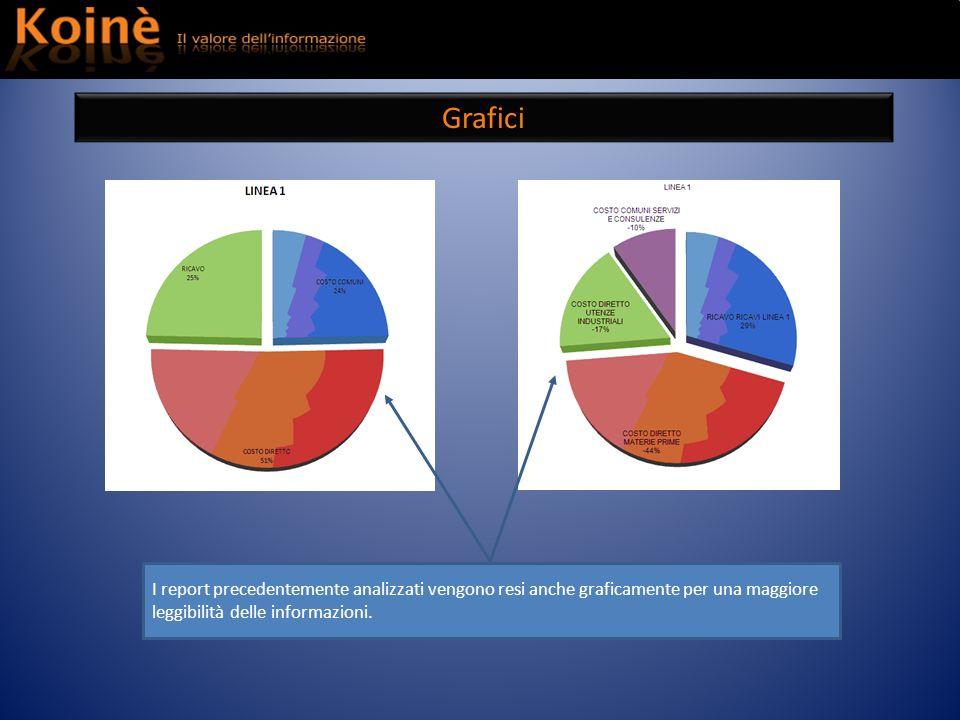 Grafici I report precedentemente analizzati vengono resi anche graficamente per una maggiore leggibilità delle informazioni.
