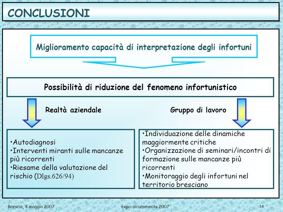 CONCLUSIONI Miglioramento capacità di interpretazione degli infortuni