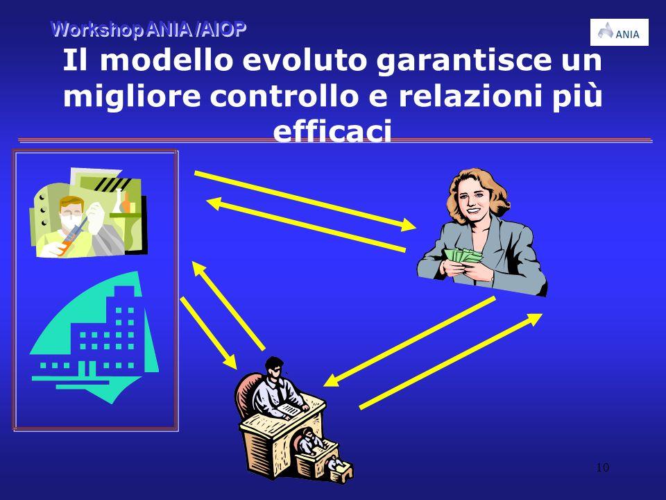 Il modello evoluto garantisce un migliore controllo e relazioni più efficaci