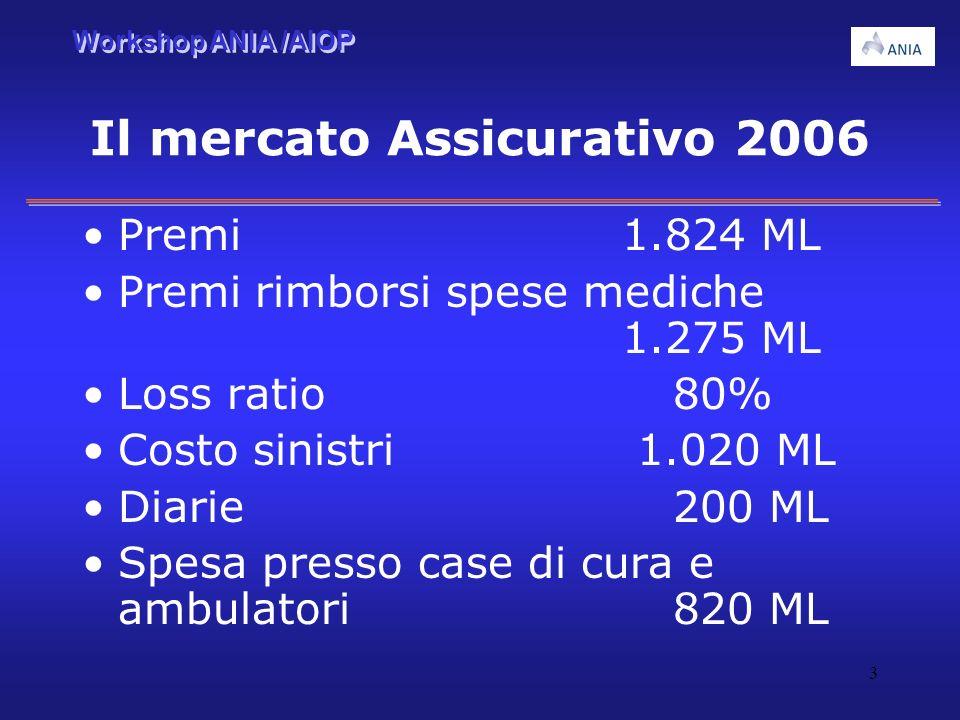 Il mercato Assicurativo 2006