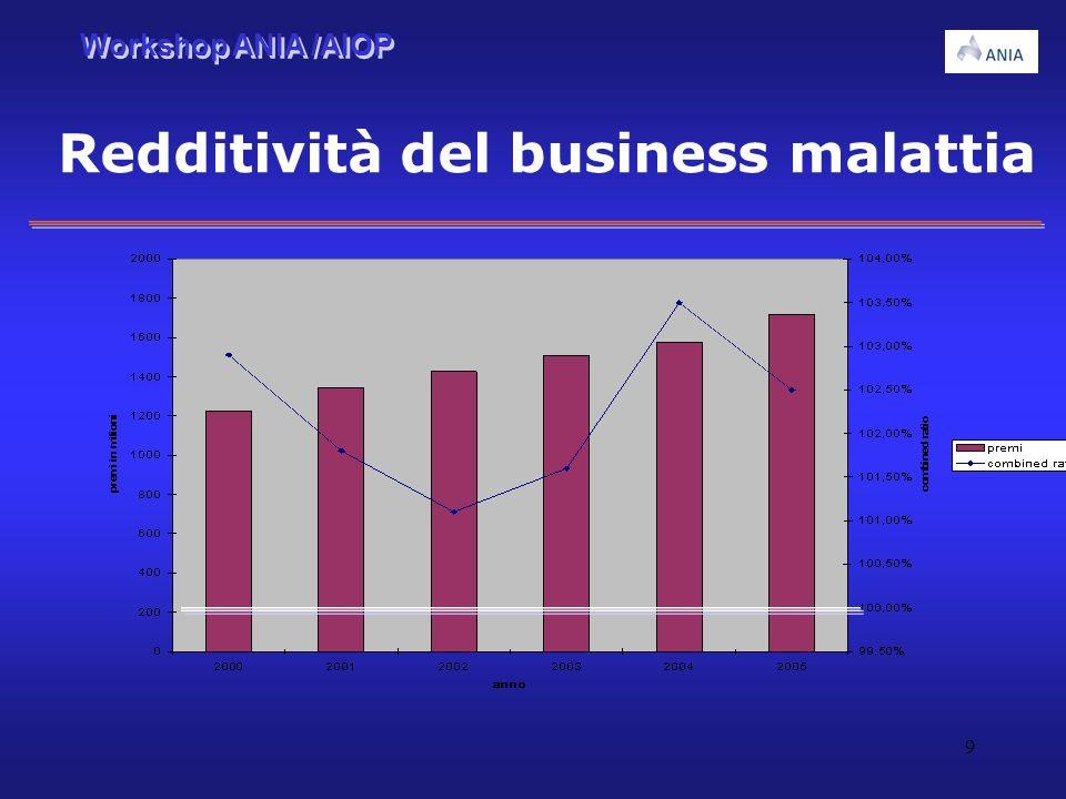 Redditività del business malattia