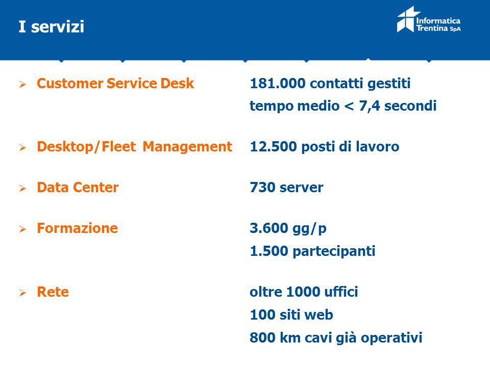I servizi Customer Service Desk 181.000 contatti gestiti