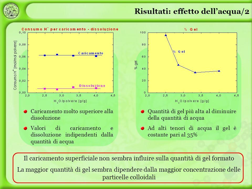 Risultati: effetto dell'acqua/2