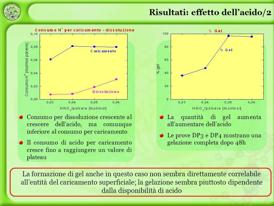 Risultati: effetto dell'acido/2