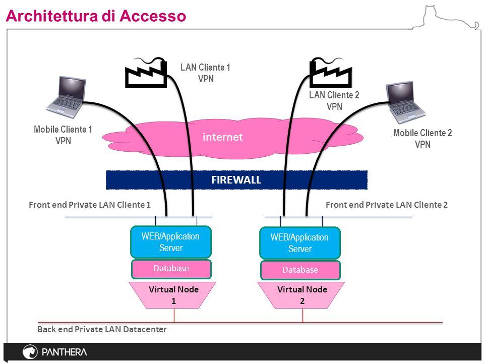 Architettura di Accesso