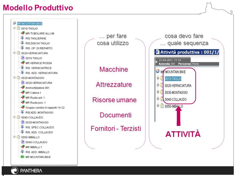 Modello Produttivo Macchine Attrezzature Risorse umane Documenti