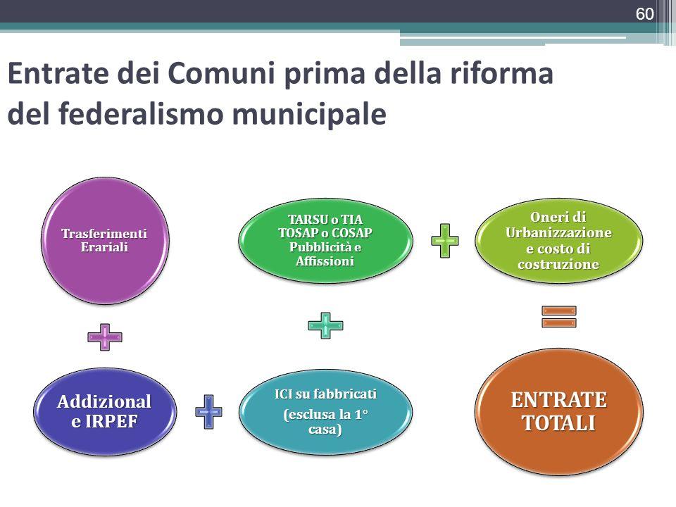 Entrate dei Comuni prima della riforma del federalismo municipale