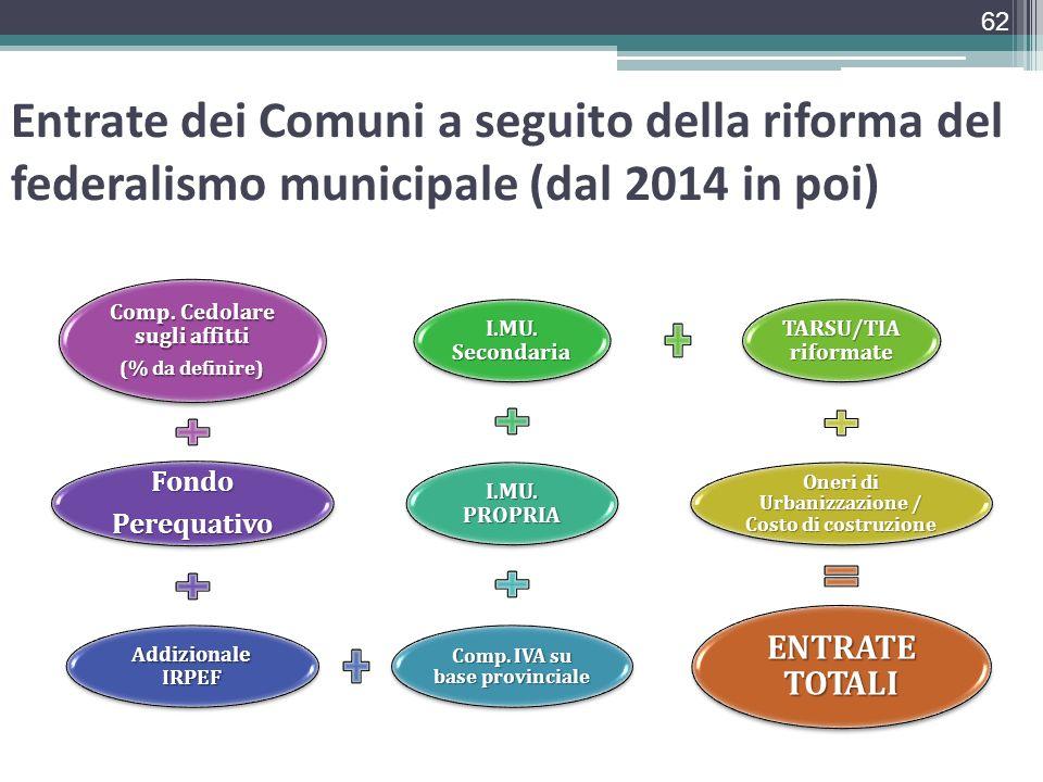 Entrate dei Comuni a seguito della riforma del federalismo municipale (dal 2014 in poi)