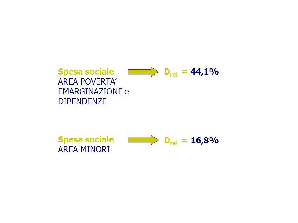 Spesa sociale AREA POVERTA' EMARGINAZIONE e DIPENDENZE. Drel = 44,1% Spesa sociale. AREA MINORI.
