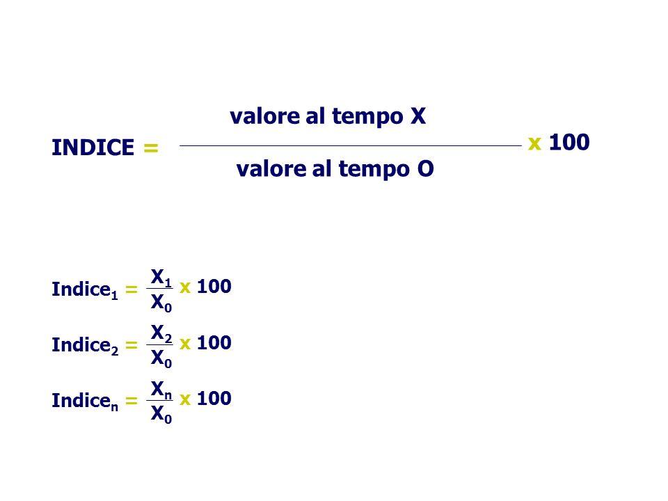 valore al tempo X x 100 INDICE = valore al tempo O