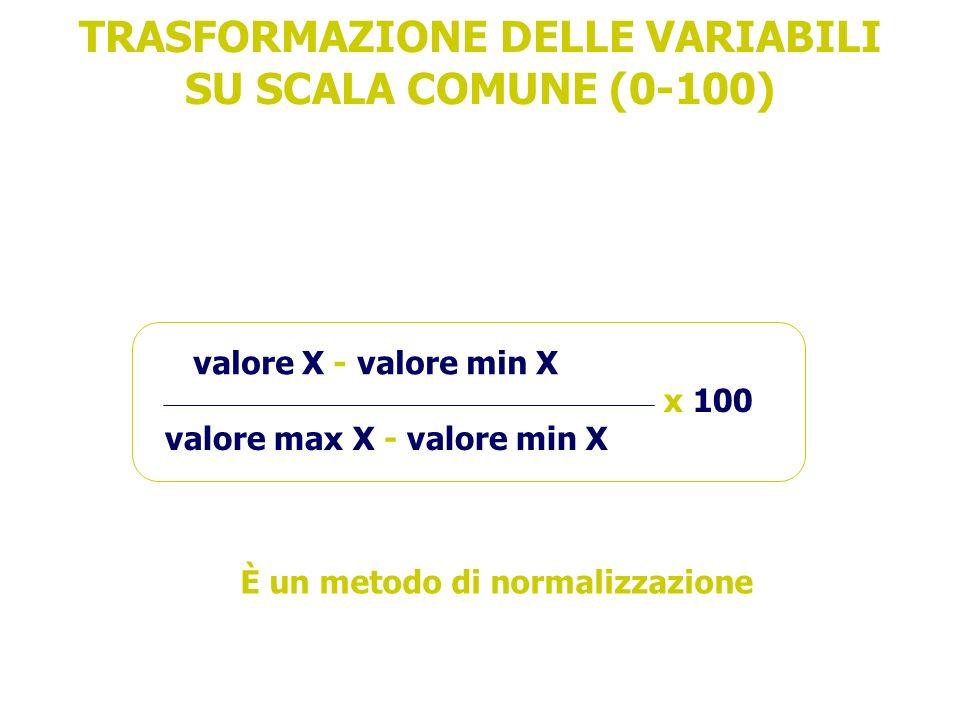 TRASFORMAZIONE DELLE VARIABILI SU SCALA COMUNE (0-100)