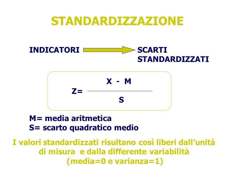 STANDARDIZZAZIONE INDICATORI SCARTI STANDARDIZZATI X - M Z= S