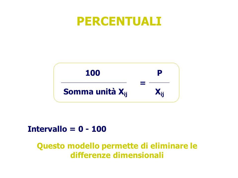 Questo modello permette di eliminare le differenze dimensionali