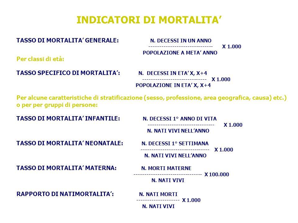 INDICATORI DI MORTALITA'