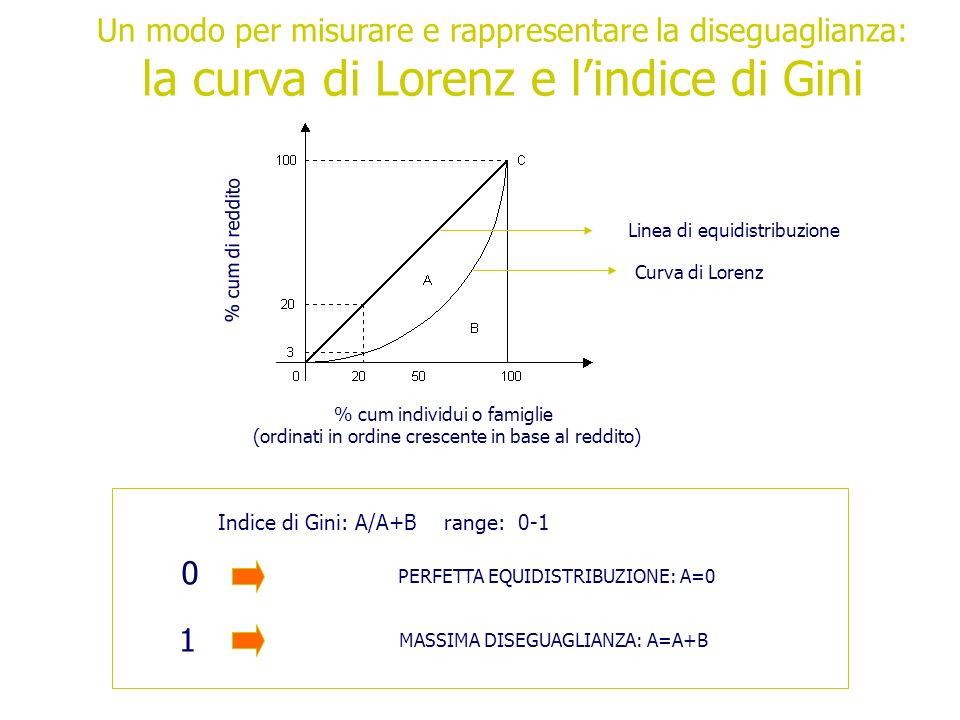 la curva di Lorenz e l'indice di Gini