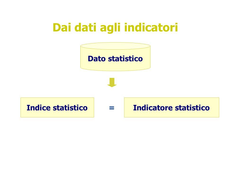 Dai dati agli indicatori