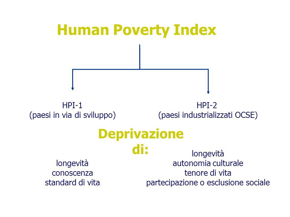 Human Poverty Index Deprivazione di: HPI-1 (paesi in via di sviluppo)