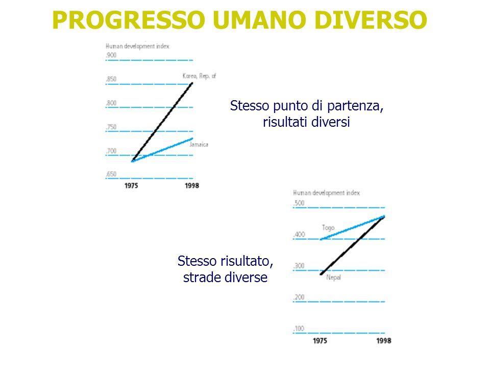 PROGRESSO UMANO DIVERSO
