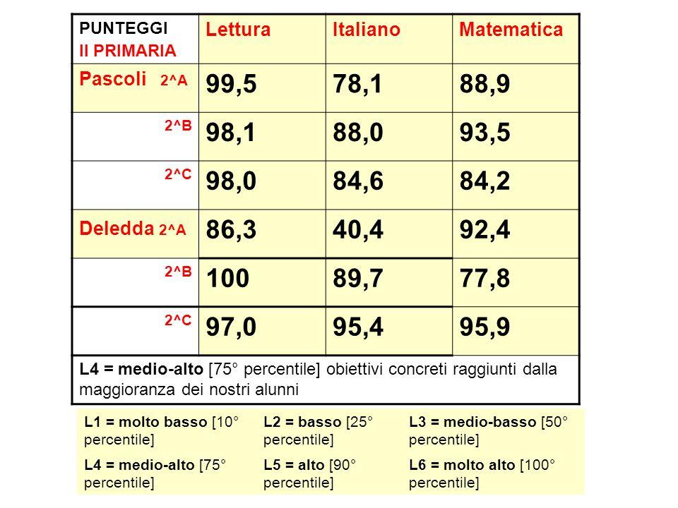 PUNTEGGI II PRIMARIA Lettura. Italiano. Matematica. Pascoli 2^A. 99,5. 78,1. 88,9. 2^B.