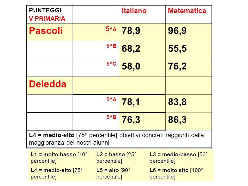 PUNTEGGI V PRIMARIA Italiano. Matematica. Pascoli. 5^A. 78,9. 96,9. 5^B. 68,2. 55,5. 5^C.