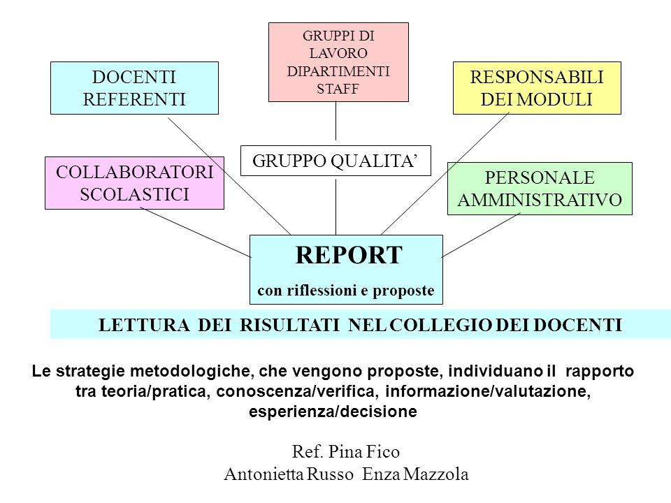 REPORT DOCENTI REFERENTI RESPONSABILI DEI MODULI GRUPPO QUALITA'