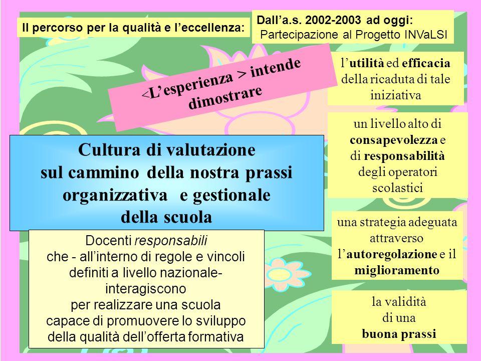Dall'a.s. 2002-2003 ad oggi: Partecipazione al Progetto INVaLSI. Il percorso per la qualità e l'eccellenza: