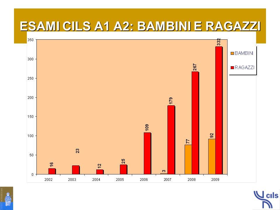 ESAMI CILS A1 A2: BAMBINI E RAGAZZI