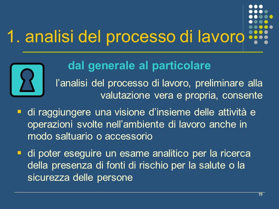 1. analisi del processo di lavoro