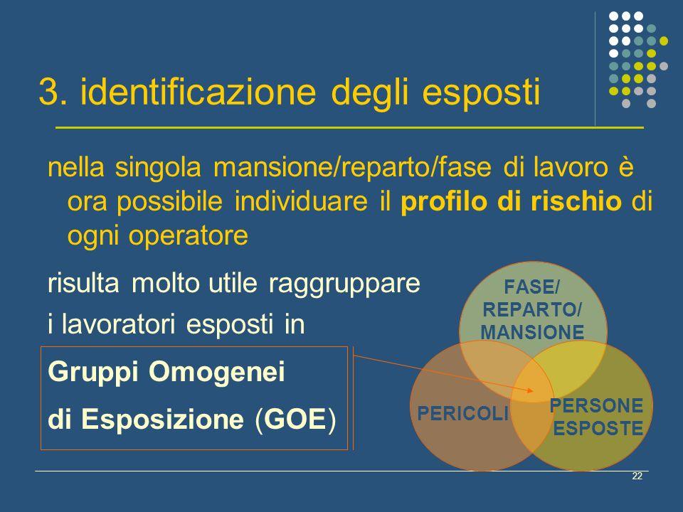 3. identificazione degli esposti