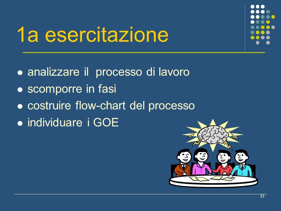 1a esercitazione analizzare il processo di lavoro scomporre in fasi