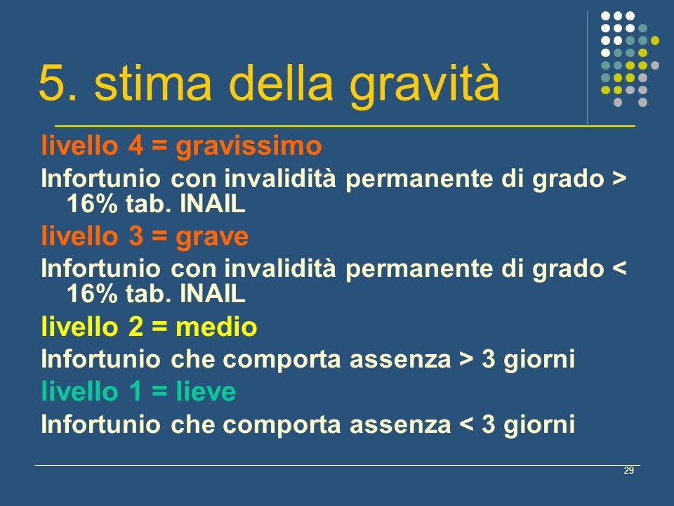 5. stima della gravità livello 4 = gravissimo livello 3 = grave