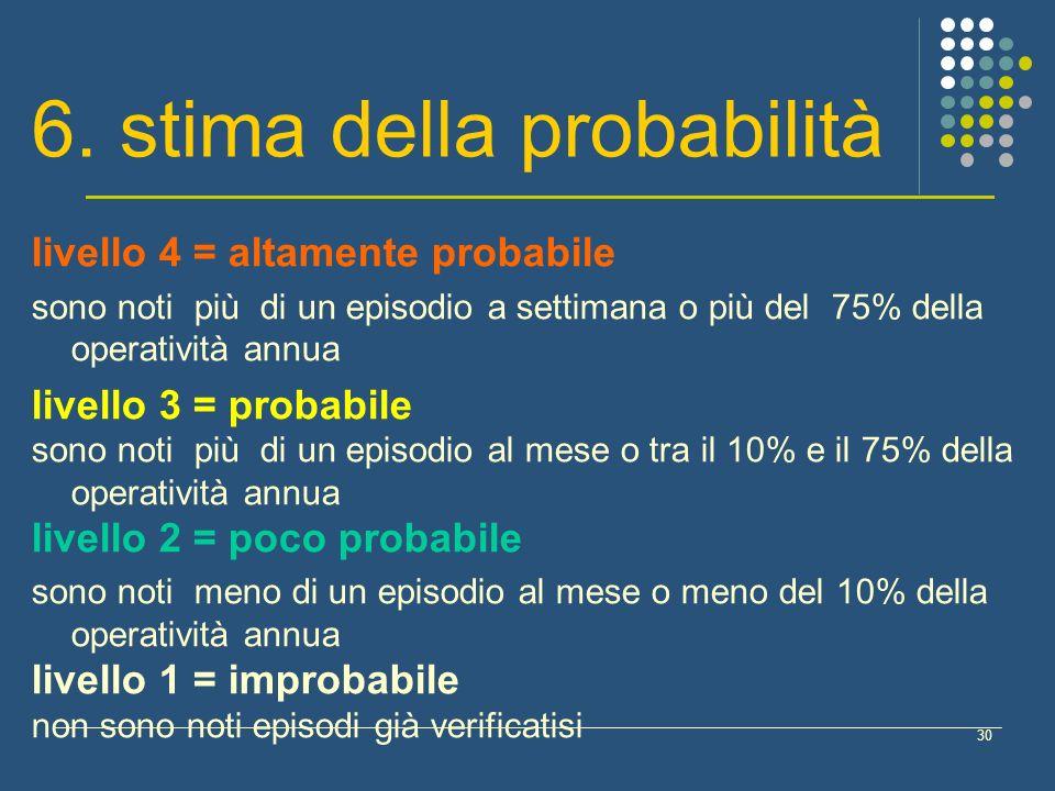 6. stima della probabilità