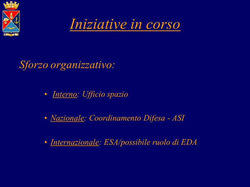 Iniziative in corso Sforzo organizzativo: Interno: Ufficio spazio
