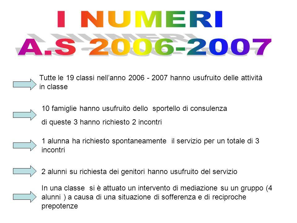 I NUMERI A.S 2006-2007. Tutte le 19 classi nell'anno 2006 - 2007 hanno usufruito delle attività in classe.