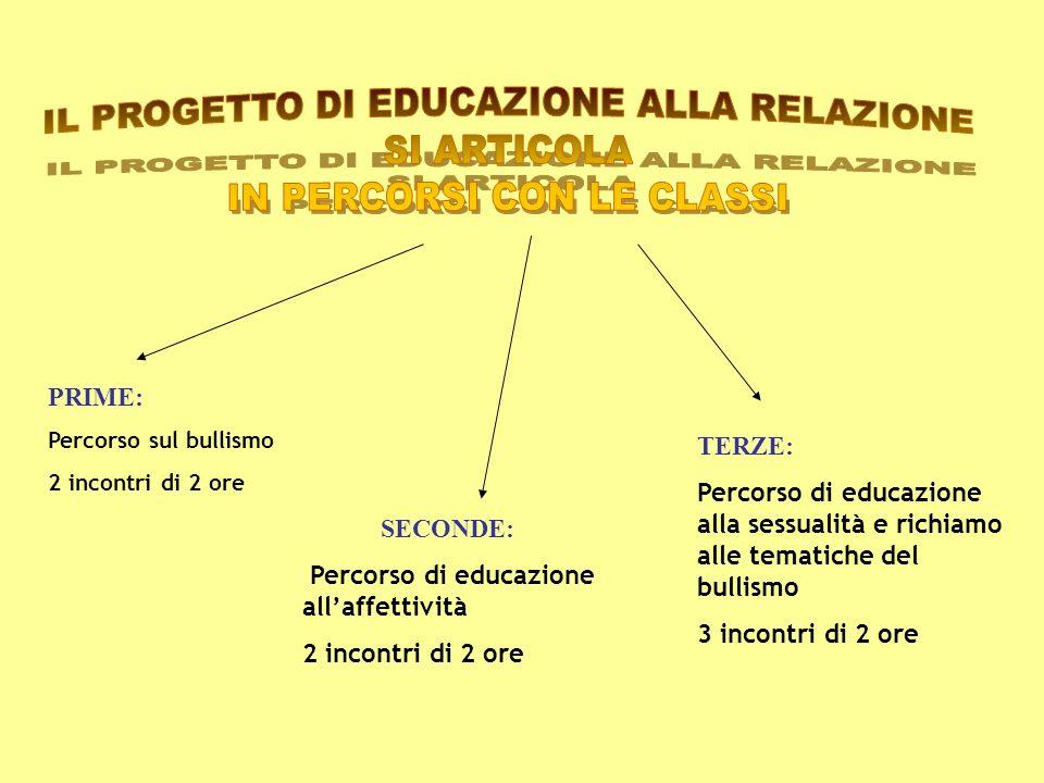 IL PROGETTO DI EDUCAZIONE ALLA RELAZIONE SI ARTICOLA