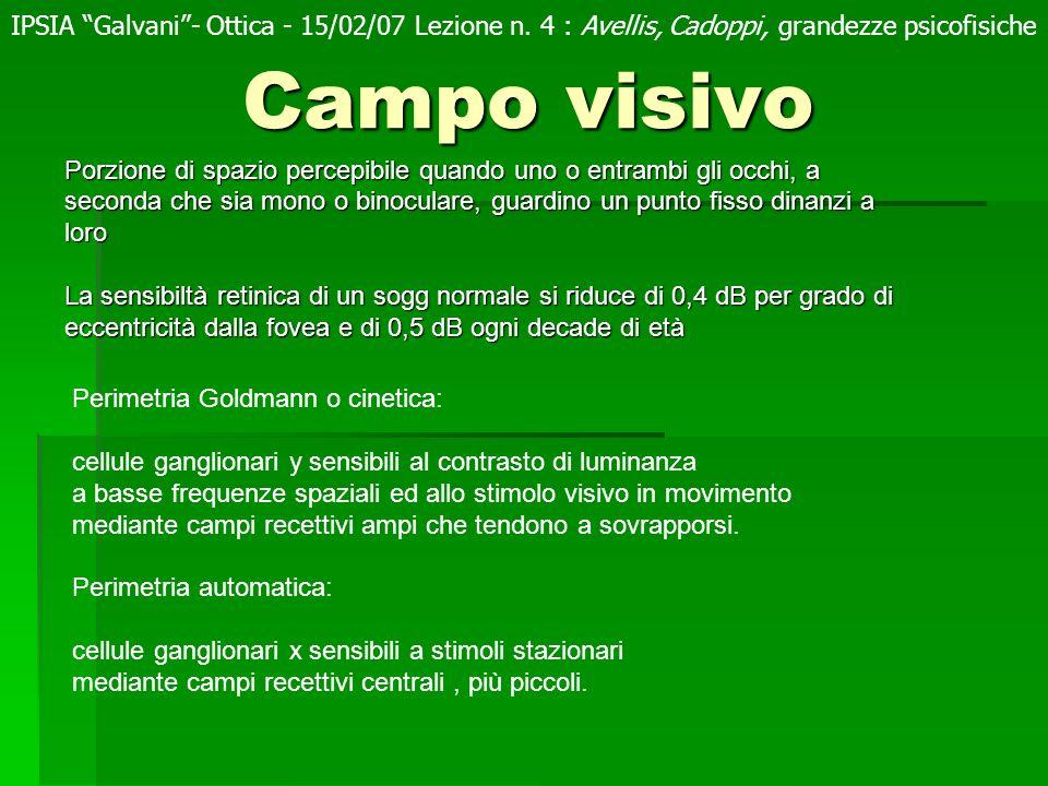 IPSIA Galvani - Ottica - 15/02/07 Lezione n