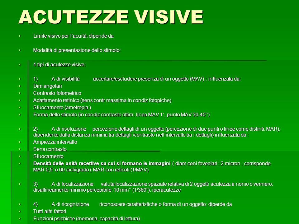 ACUTEZZE VISIVE Limite visivo per l'acuità: dipende da